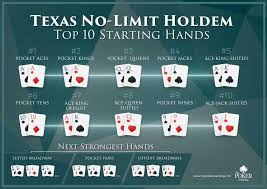 Poker Strategy – Playing Trap Hands Like King-Queen, King-Jack, Queen-Jack, Ace-Ten